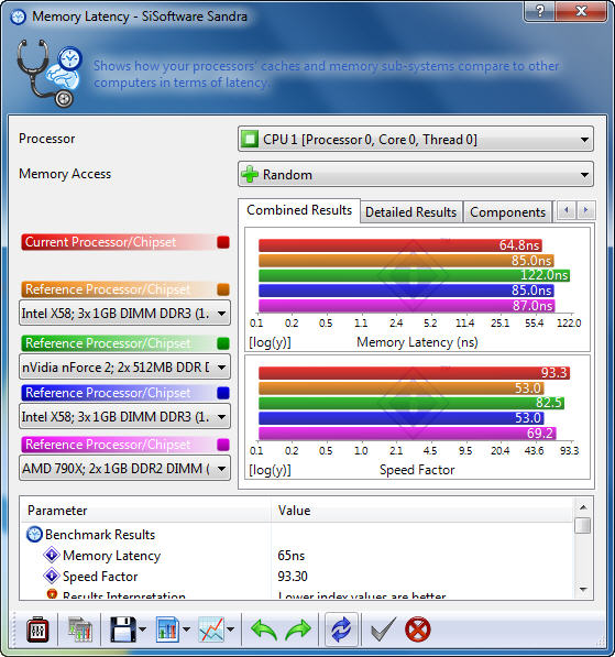 s4 AMD Phenom II X2 555BE @ X4 B55 Review
