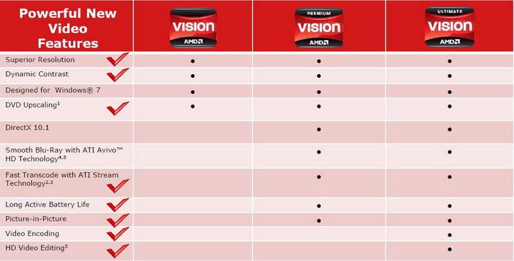 vistion11 พาชมบรรยากาศงานเปิดตัว AMD VISION