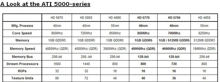 table ASUS Radeon HD 5770 1GB Voltage Tweak Edition
