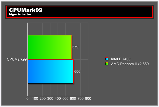 cpumark99test E 7400 VS Phenom II X2 550