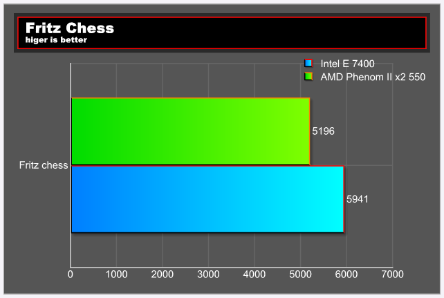 fztest E 7400 VS Phenom II X2 550