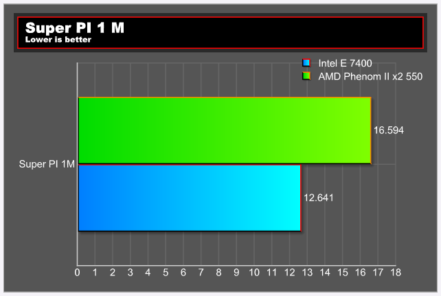 pi1mtest E 7400 VS Phenom II X2 550