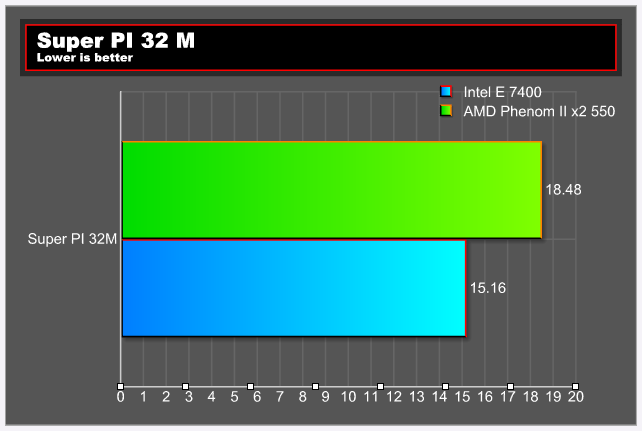 pi32mtest E 7400 VS Phenom II X2 550
