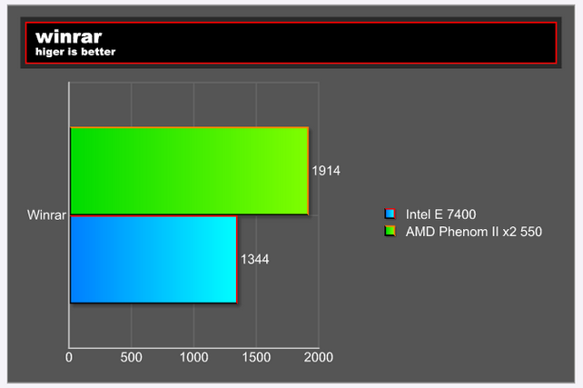 winrrartest E 7400 VS Phenom II X2 550