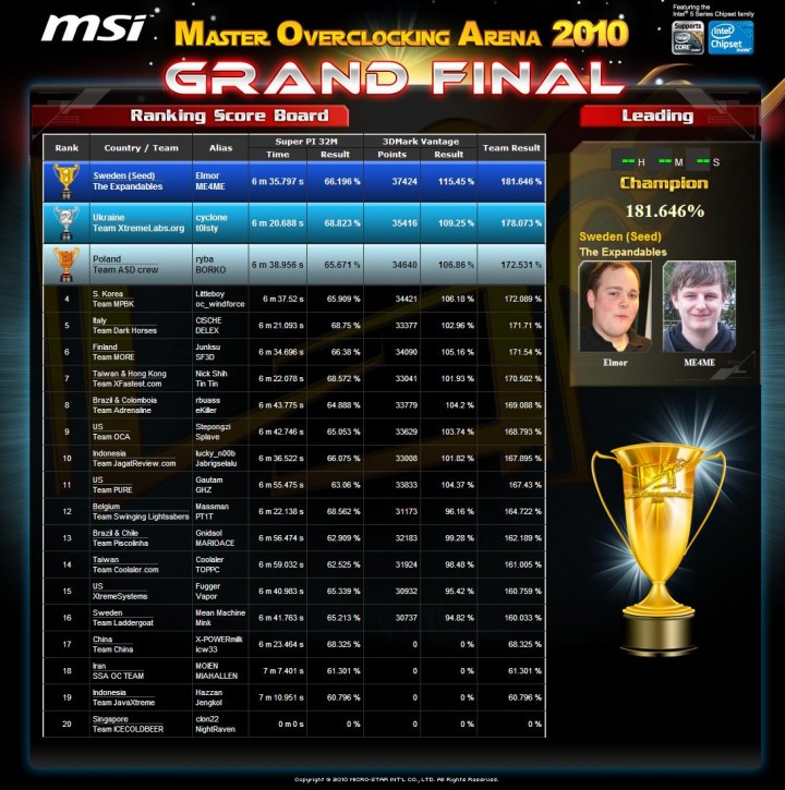 msi51 MSi MOA 2010 Worldwide Grand Final