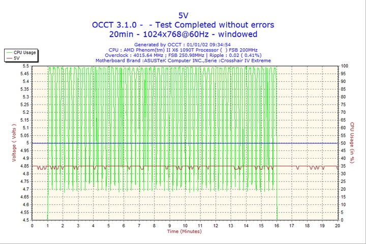2002 01 01 09h34 volt5 Seasonic S12 II Bronze 620W Review