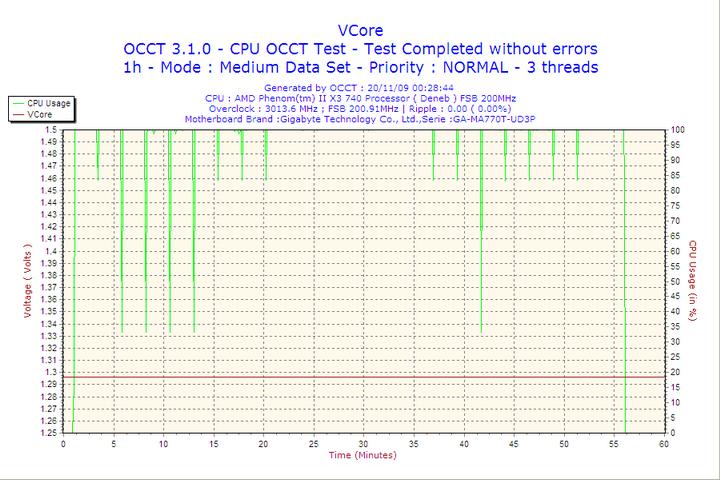 2009 11 20 00h28 vcore ThermalTake EVO Blue 750W
