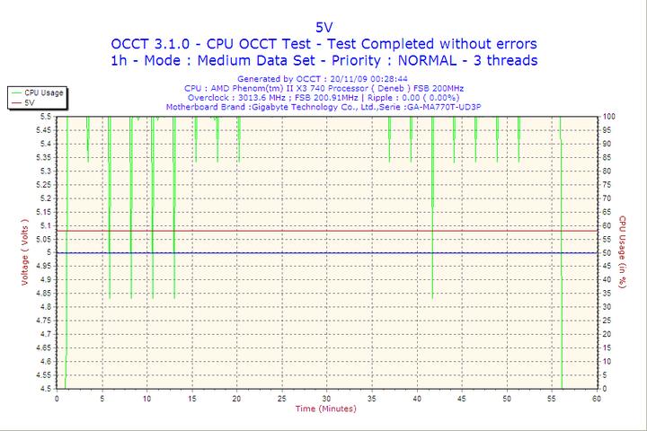 2009 11 20 00h28 volt5 ThermalTake EVO Blue 750W