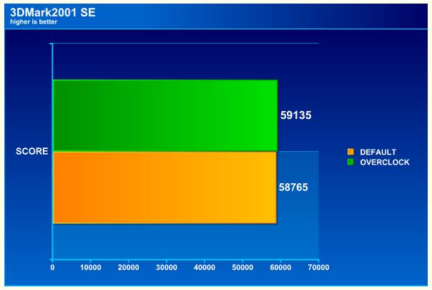 3dmark01 ASUS EAH4890 DDR5 Voltage Tweak!!!
