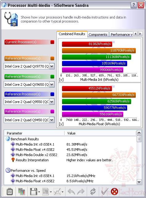 sisoft02 ASUS P5Q PRO Turbo