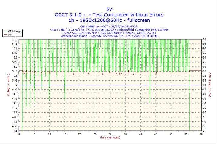 2009 09 25 03h05 volt5 NOX URANO 600W Review