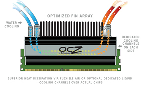 flex2 diagramtn OCZ DDR3 PC3 16000 Flex II XLC Edition
