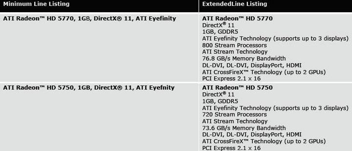 t2 SAPPHIRE Radeon HD 5750 1GB GDDR5 Review