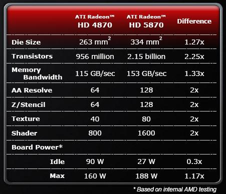 4870 versus 5870 XFX ATI Radeon HD5870 DX11 Graphic Card Review (CrossfireX)