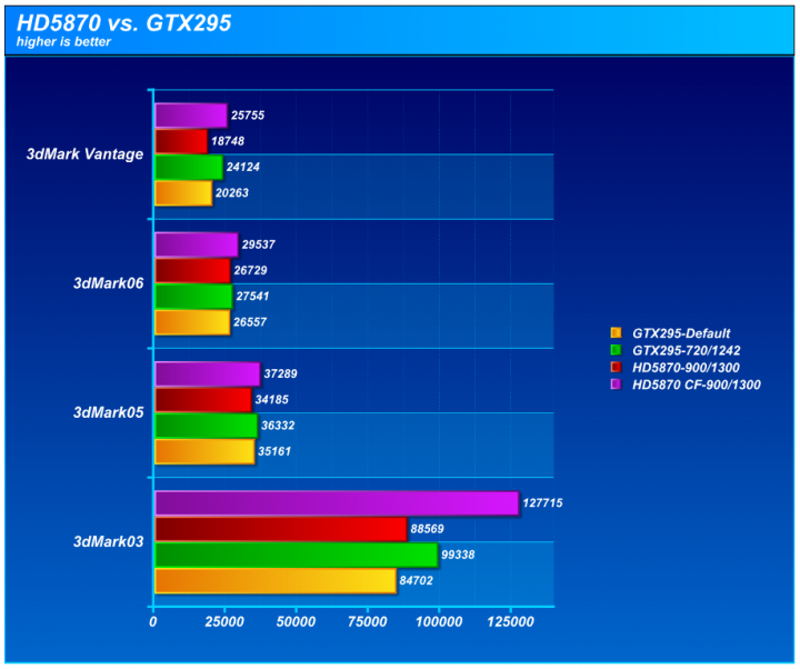 chart1 720x602 XFX ATI Radeon HD5870 DX11 Graphic Card Review (CrossfireX)