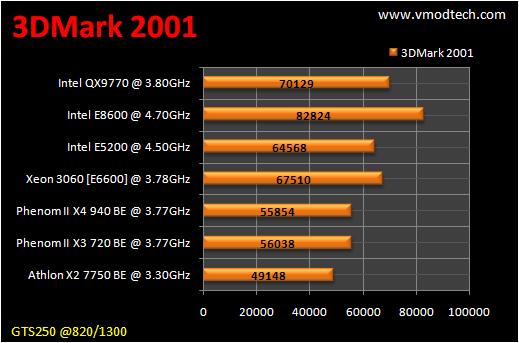 table benchmark 3d2k1 CPU Group Test สำหรับคอเกมส์ฯ