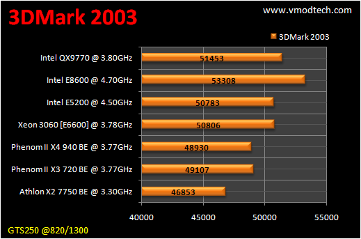 table benchmark 3d2k3 CPU Group Test สำหรับคอเกมส์ฯ