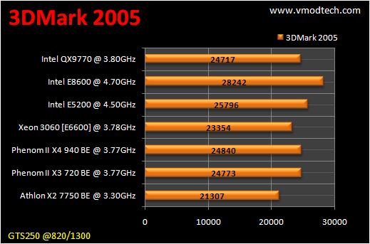 table benchmark 3d2k5 CPU Group Test สำหรับคอเกมส์ฯ