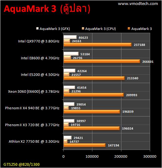 table benchmark am31 CPU Group Test สำหรับคอเกมส์ฯ