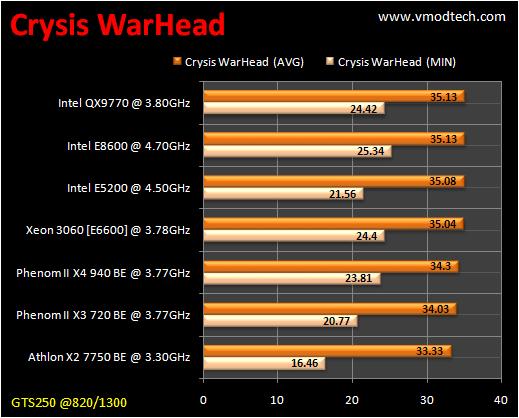 table crysiswh1 CPU Group Test สำหรับคอเกมส์ฯ