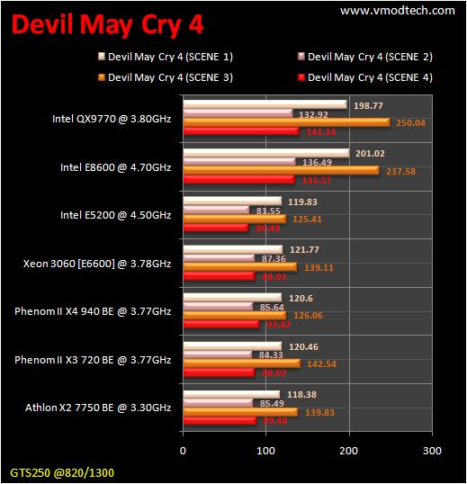 table dmc4 CPU Group Test สำหรับคอเกมส์ฯ