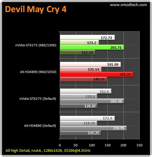 111 tb dmc4 มวยถูกคู่ คนดูถูกใจ HD4890 เจอ GTX275