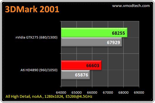 11 tb 3d2k1 มวยถูกคู่ คนดูถูกใจ HD4890 เจอ GTX275