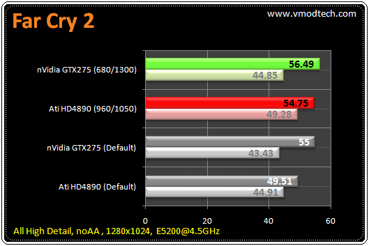 121 tb fc21 มวยถูกคู่ คนดูถูกใจ HD4890 เจอ GTX275
