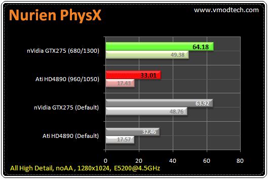 141 tb nurien1 มวยถูกคู่ คนดูถูกใจ HD4890 เจอ GTX275