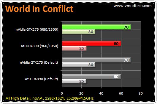 181 tb wic1 มวยถูกคู่ คนดูถูกใจ HD4890 เจอ GTX275