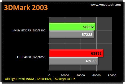 21 tb 3d2k3 มวยถูกคู่ คนดูถูกใจ HD4890 เจอ GTX275