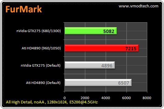 71 tb furmark มวยถูกคู่ คนดูถูกใจ HD4890 เจอ GTX275