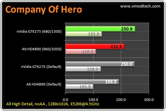 81 tb coh2 มวยถูกคู่ คนดูถูกใจ HD4890 เจอ GTX275