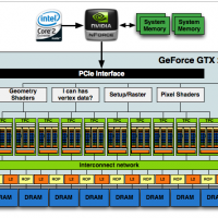gt200fullblock 200x200 รู้ทันสถาปัตยกรรม NVIDIA Fermi (GF100)
