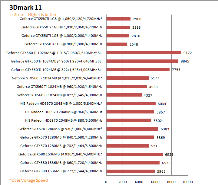 11gs PaLiT NVIDIA GeForce GTX 550 Ti Sonic 1GB GDDR5 Debut Review