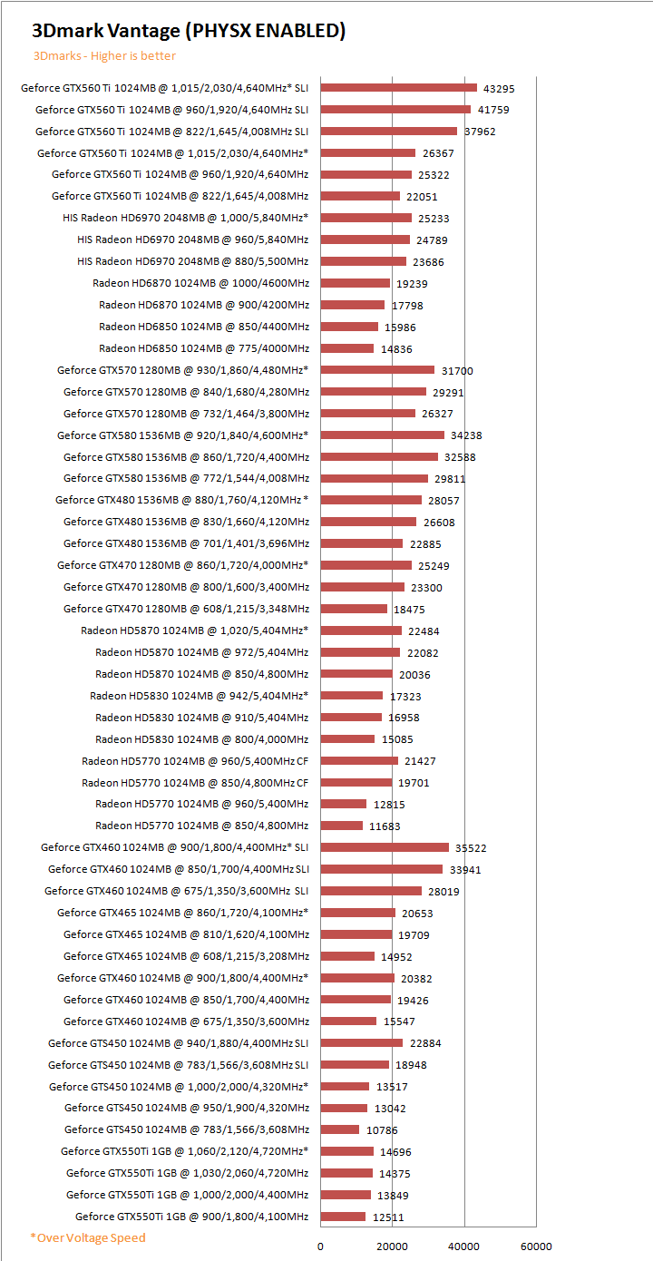 vtg PaLiT NVIDIA GeForce GTX 550 Ti Sonic 1GB GDDR5 Debut Review