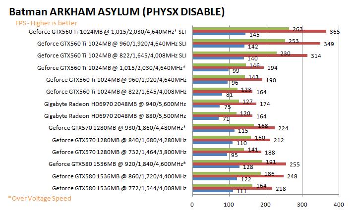 batmangd NVIDIA GeForce GTX 560 Ti 1GB GDDR5 SLI Review