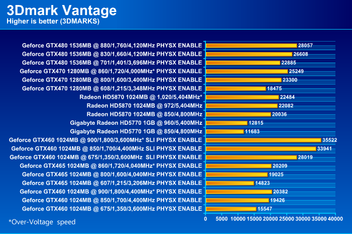 GIGABYTE HD 5770 1024MB DDR5 Review
