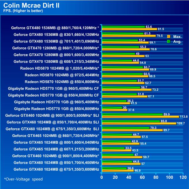 GIGABYTE HD 5770 1024MB DDR5 CrossfireX Review