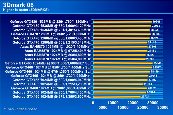 ASUS EAH5870 V2 HD 5870 1024MB DDR5 Review
