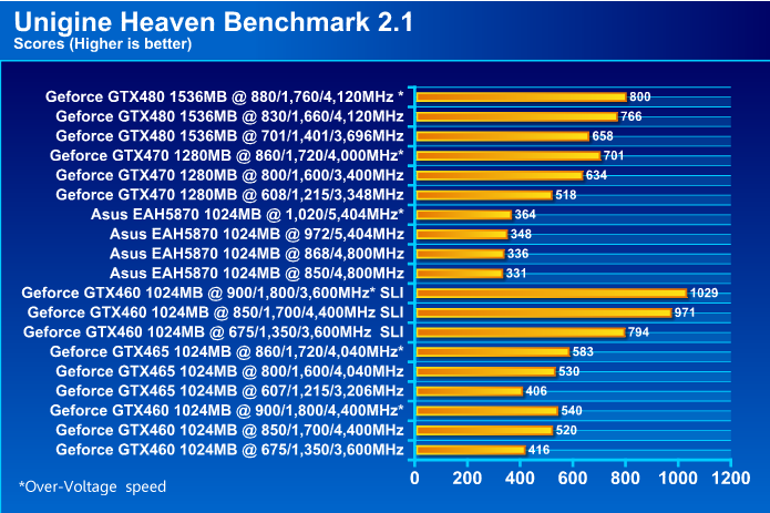 ASUS EAH5870 V2 HD 5870 1024MB DDR5 Review