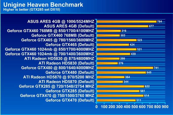 ASUS ARES HD 5870 X2 4GB GDDR5 Review