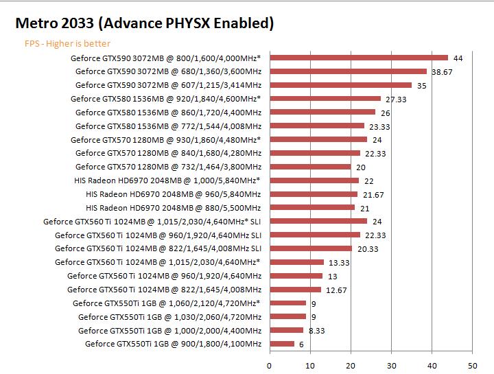 mt2033g NVIDIA GeForce GTX 590 3GB GDDR5 Debut Review