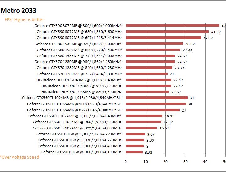 mt2033gp NVIDIA GeForce GTX 590 3GB GDDR5 Debut Review