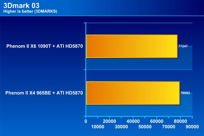 03 AMD Phenom II X6 1090T & Leo Platform : For Mega tasking performance !