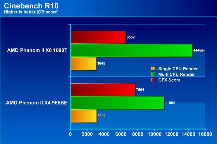 cb10 AMD Phenom II X6 1090T & Leo Platform : For Mega tasking performance !