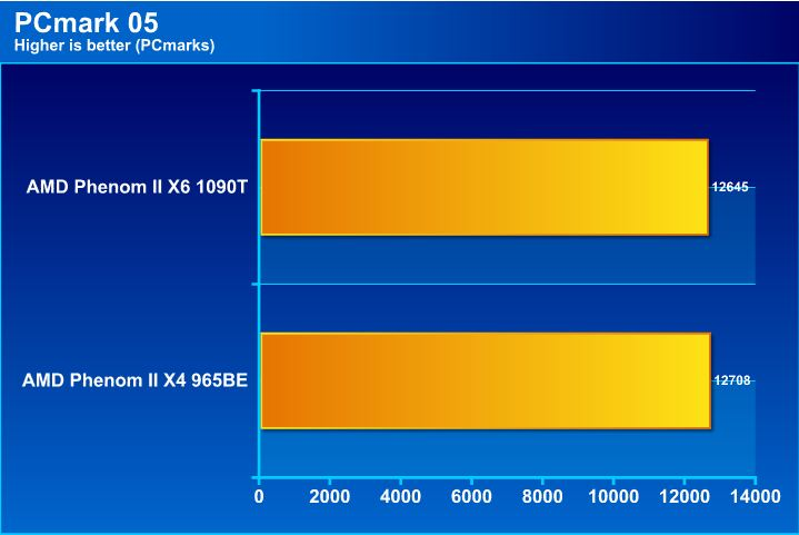 pcm05 AMD Phenom II X6 1090T & Leo Platform : For Mega tasking performance !