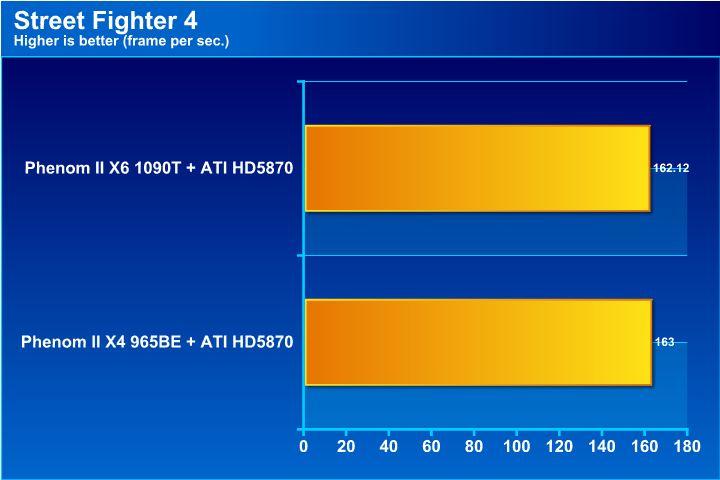 st4 AMD Phenom II X6 1090T & Leo Platform : For Mega tasking performance !
