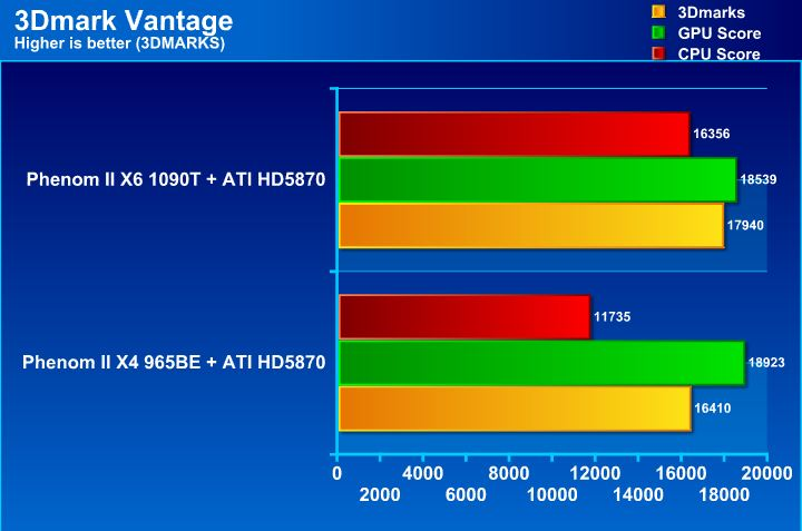 vt AMD Phenom II X6 1090T & Leo Platform : For Mega tasking performance !