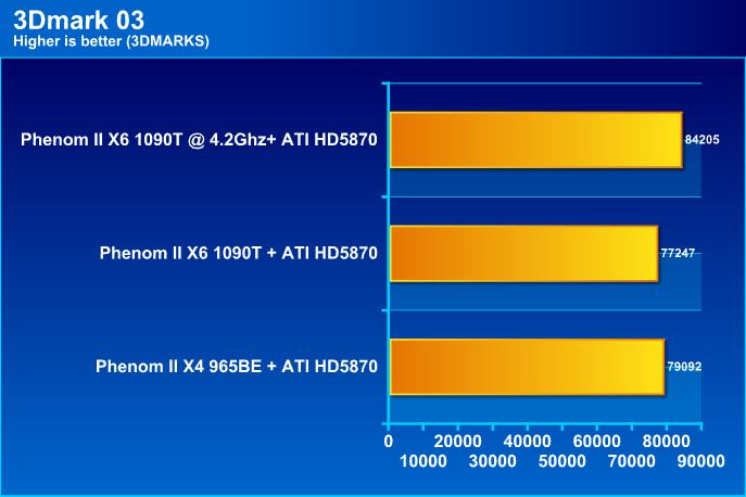 03 AMD Phenom II X6 1090T Black Edition Overclock Results